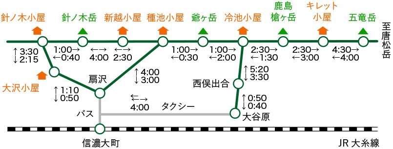 針ノ木小屋〜五竜岳ルートタイム