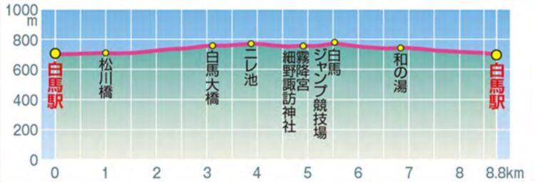 hyoukou3-750x256 初心者におすすめ「白馬・八方ポタリング」ルートを自転車散歩!